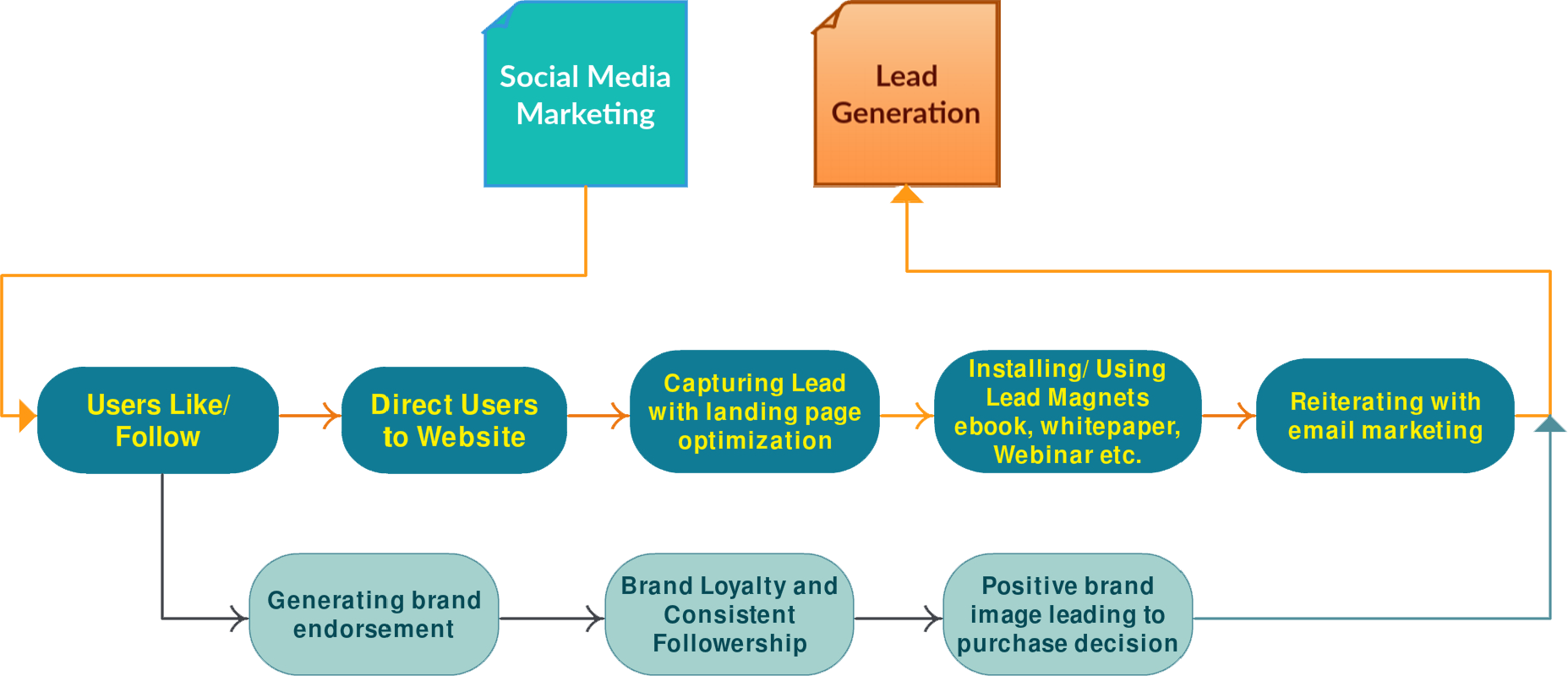 Top 3 Digital Marketing Strategies for Lead Generation in 2018